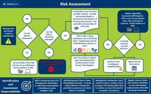 Risk, assessment, flow chart, management, identify, controls, hazard, records, responsibilities
